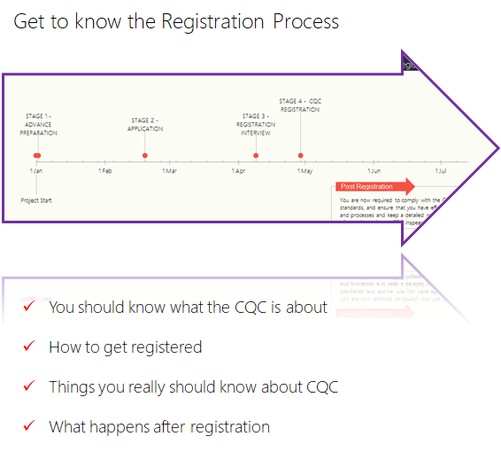 cqc registration site guide the process